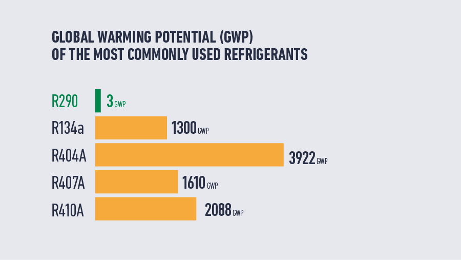 Global warming potential of refrigerants